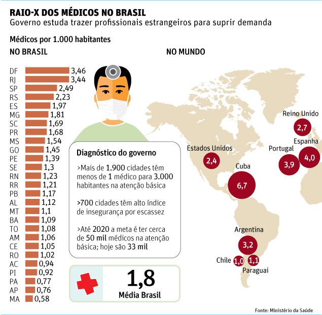 http://www.cdof.com.br/ARTIGOS/brasilxmedicos.jpeg